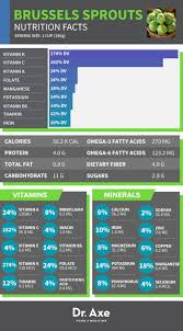 brussel sprouts nutrition facts health benefits ecogreenlove