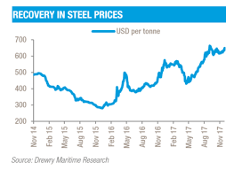Steel Price Increase Chart Drewry Maritime Research Opinions Increasing Scrap