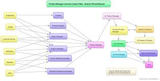 Design Engineer Career Path Product Manager Common Career Paths Product Management