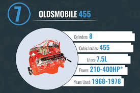no replacement for displacement the 10 largest gm engines the oldsmobile rocket 455 was considered the beginning and the end of many things regards to gm performance it was the first ohv v8 engine for