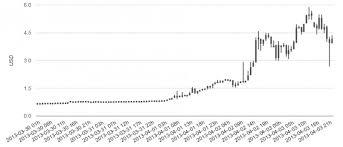 Litecoin Experiences Meteoric 873 Rise Coinjockey Com