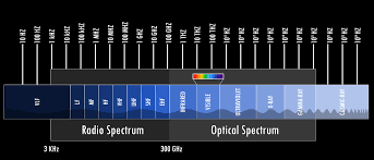 Frequency Spectrum Chart What Are The Spectrum Band Designators And Bandwidths Nasa