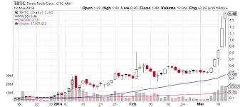Terra Tech Stock Chart Terra Tech Corp Otcmkts Trtc Keeps Surging Despite Volatility