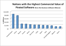 internet piracy is here to stay so why not come up a pirate chart