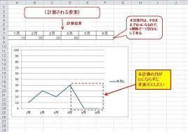 エクセル グラフ 0 表示 しない