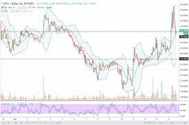 Bitcoin Gold Usd Chart Bitcoin Gold Dash And Monero Price Forecast December 15 2017 Technical Analysis