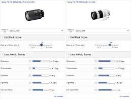 Dxo Lens Chart Sony Fe 70 300mm F 4 5 5 6 G Oss Dxo Mark Results Sony Addict