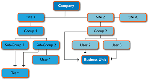 Organization Breakdown Structure Obs Tenrox