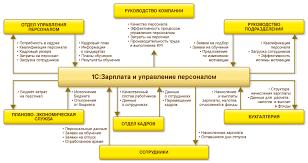 С Зарплата и управление персоналом С в Грозном Бухгалтерия  О продукте