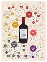 Wine Varieties In A Snap Wine Infographic Wine Chart