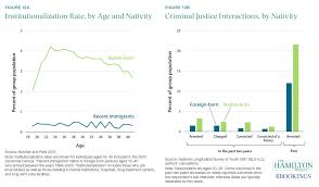 Immigration In The United States Does Not Increase Crime