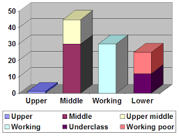 Economic Class Chart The Class Structure In The U S Boundless Sociology