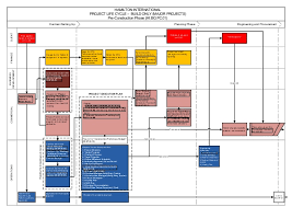 Contract To Close Flow Chart Project Flow Chart Bo Major Projects Final With Hyperlinks