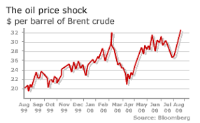 Oil Price Chart Last 10 Years Bbc News Business Oil Prices Near Record High