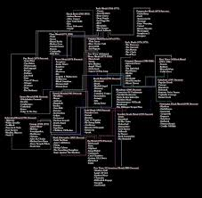 Rock Music Charts 2008 Heavy Metal History Evolution Chart The Trickle Down In