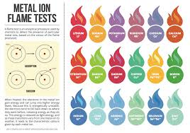 Fire Color Chart How Could You Make A Fire Appear A Different Color With