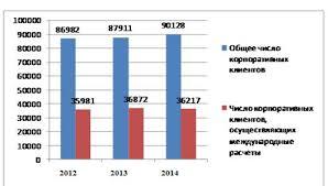 ДИПЛОМНАЯ РАБОТА Динамика числа корпоративных клиентов Сбербанка России использующих международные расчеты и общего числа клиентов приведена на рисунке 3