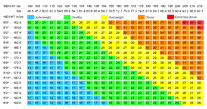 Bmi Equation And Table Chart Nutriactiva
