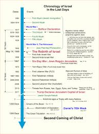 Israel In The Last Days End Times Truth