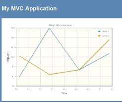 Charts With Asp Net Mvc And Jquery Through Jqplot
