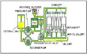edufirm types of lubrication system diagram of dry sump lubrication