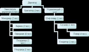 Стратегия развития предприятия общественного питания Реферат  Миссия предприятия ООО МЭРИНОР