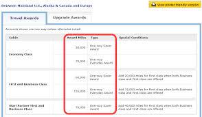 Avion Points Flight Chart Air Miles Rewards Chart British