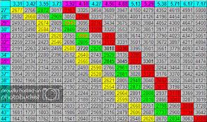 Gear Ratio Chart Pictures Images Photos Photobucket