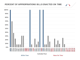 Bills Passed By Congress Chart Can Congress Deliver Appropriations Bills On Time