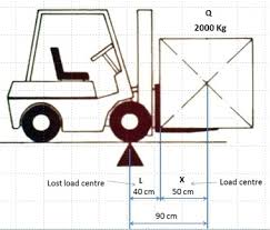 Forklift Load Chart Formula Forklift Lifting Capacity Load Centre And Capacity Calculations
