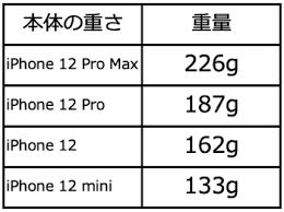 Iphone 重 さ 比較
