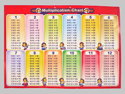 12 x 12 multiplication table - Hatch.urbanskript.co