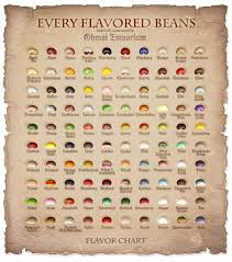 What Is Your Favorite Flavor Of Bertie Botts Every Flavor