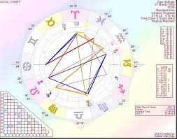 Gary Oldman Birth Chart Astrology By Paul Saunders Gary Oldman On His Way To