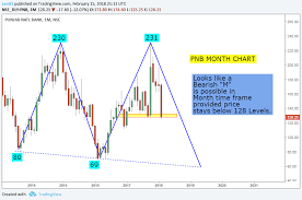 Punjab National Bank Stock Chart Stock Market Chart Analysis Punjab National Bank Chart Analysis