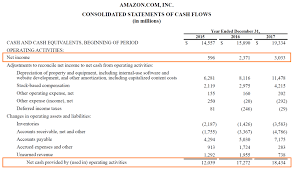 Cash Flows From Operating Activities Operating Cash Flow Definition Formula And Examples