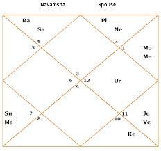 Jupiter In 6th House In Navamsa Chart Astrosaxena