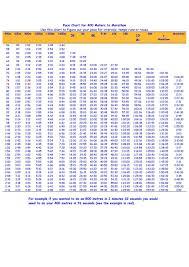 43 True Half Marathon Pace Chart Min Per Km