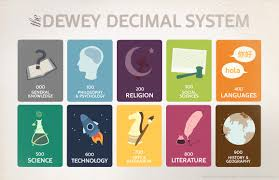 Dewey Decimal System Chart 200 Non Fiction Call Numbers Lessons Tes Teach
