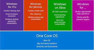 Windows Flatform Developing For The Windows 10 Device Platform Windows