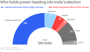 Victory Theater Seating Chart India Lok Sabha Election 2019 Latest Updates Cnn