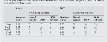 Table 1 From The Usefulness Of Vistech And Fact Contrast