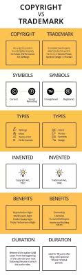 Difference Between Trademark Copyright Patent And Design What Are The Differences Between Copyright And Trademark