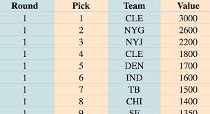 Nfl Trade Value Chart Nfl Draft Trade Chart The Value Of Each 2018 Nfl Draft Pick
