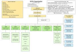 Bnsf Organizational Chart Organizational Structure National Defense Transportation
