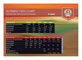 Hesi Soil Chart Credible Hesi Feeding Chart 2019