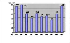Реферат Занятость и безработица  Динамика численности безработных в Вологодской области