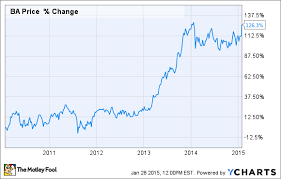 Boeing Stock Chart 2 Important Graphs From Boeing Cos Earnings You Need To See