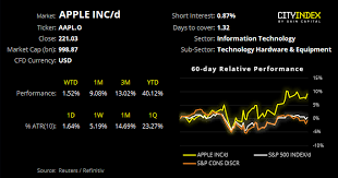 Apple Index Chart Monitoring Apple For A Breakout From Compression Investing Com