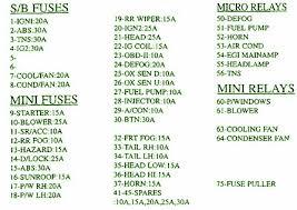 kia sephia fuse box wiring diagrams best 2001 kia sephia fuse box diagram image details fuse box diagram 2001 kia sephia fuse box